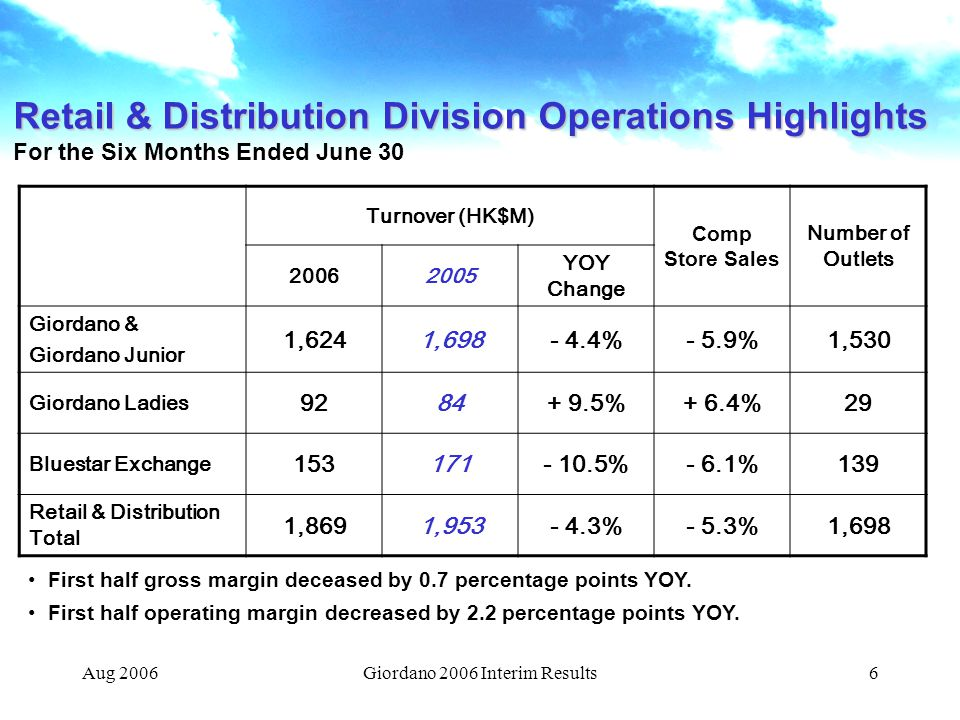 Aug 2006Giordano 2006 Interim Results6 Retail & Distribution Division Operations Highlights For the Six Months Ended June 30 Turnover (HK$M) Comp Store Sales Number of Outlets 20062005 YOY Change Giordano & Giordano Junior 1,6241,698- 4.4%- 5.9%1,530 Giordano Ladies 9284+ 9.5%+ 6.4%29 Bluestar Exchange 153171- 10.5%- 6.1%139 Retail & Distribution Total 1,8691,953- 4.3%- 5.3%1,698 First half gross margin deceased by 0.7 percentage points YOY.