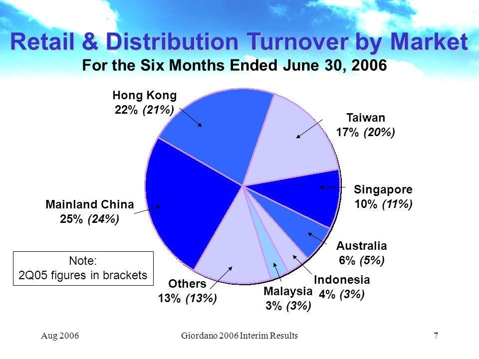 Aug 2006Giordano 2006 Interim Results7 Retail & Distribution Turnover by Market For the Six Months Ended June 30, 2006 Hong Kong 22% (21%) Mainland China 25% (24%) Others 13% (13%) Note: 2Q05 figures in brackets Malaysia 3% (3%) Indonesia 4% (3%) Australia 6% (5%) Singapore 10% (11%) Taiwan 17% (20%)