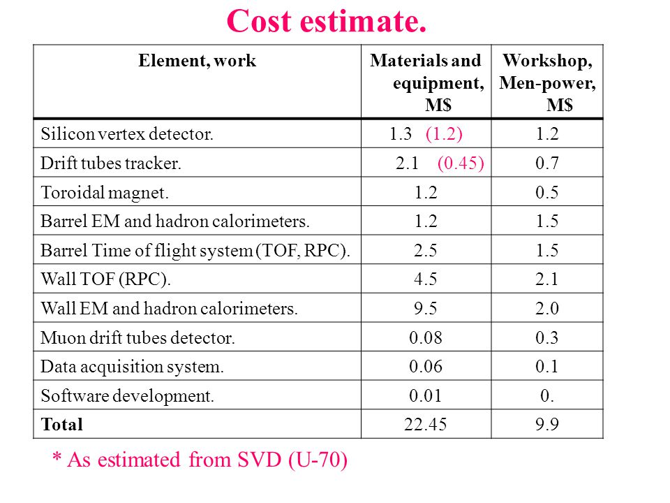 Cost estimate. Element, workMaterials and equipment, M$ Workshop, Men-power, M$ Silicon vertex detector.1.3 (1.2)1.2 Drift tubes tracker. 2.1 (0.45)0.