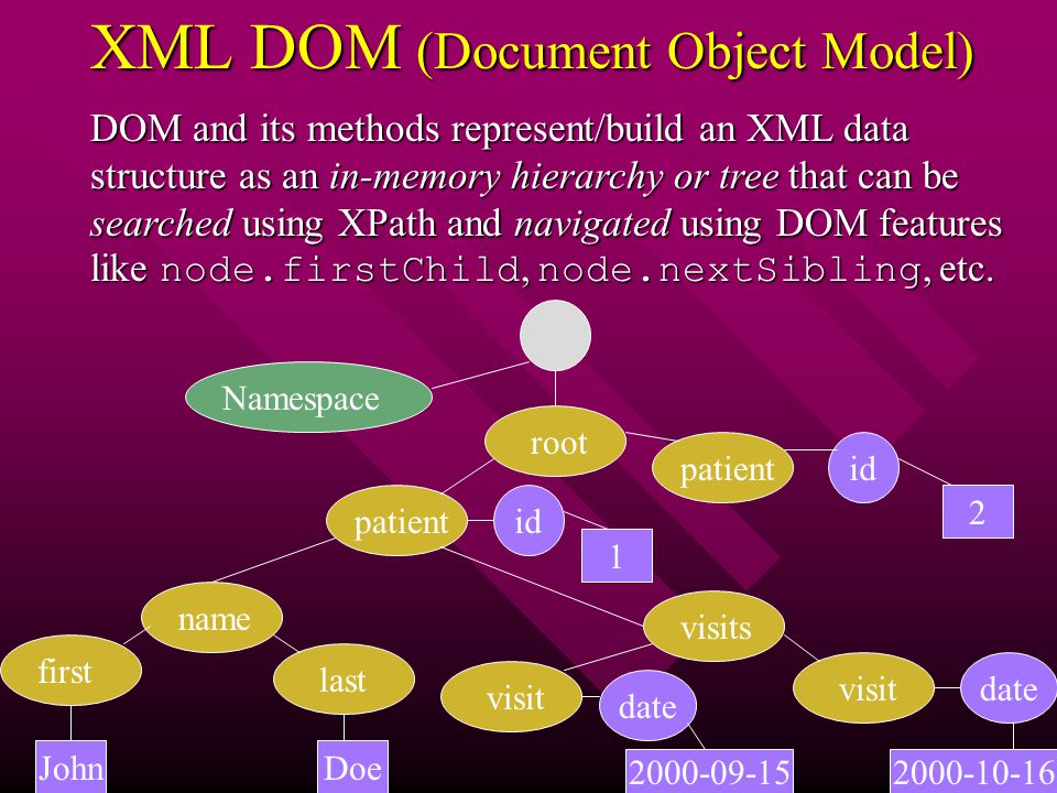 XML DOM (Document Object Model) DOM and its methods represent/build an XML data structure as an in-memory hierarchy or tree that can be searched using XPath and navigated using DOM features like node.firstChild, node.nextSibling, etc.