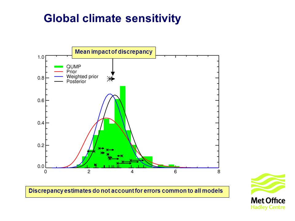 © UKCIP 2006 Global climate sensitivity Mean impact of discrepancy Discrepancy estimates do not account for errors common to all models