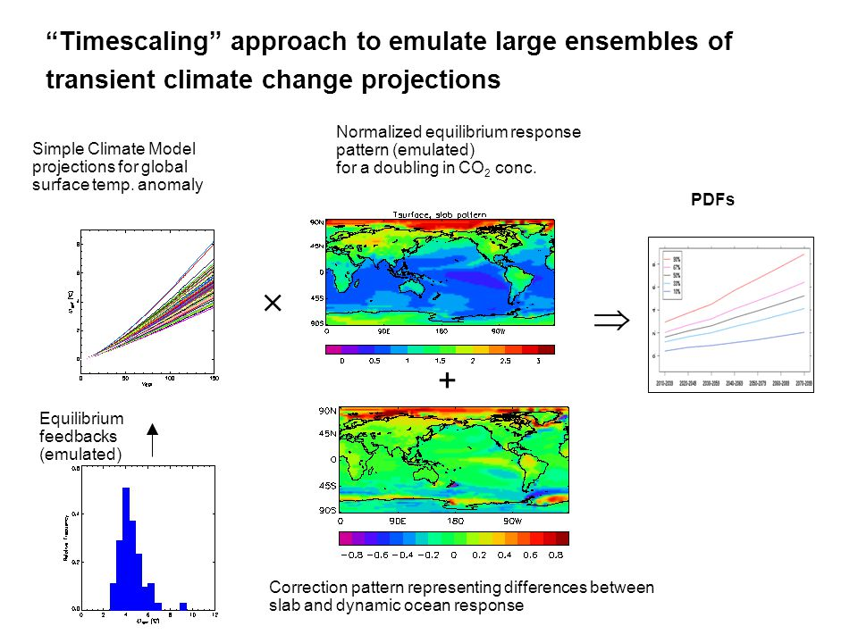 Timescaling approach to emulate large ensembles of transient climate change projections Equilibrium feedbacks (emulated) Normalized equilibrium response pattern (emulated) for a doubling in CO 2 conc.