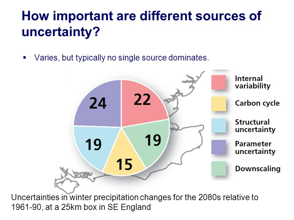 Varies, but typically no single source dominates. How important are different sources of uncertainty? Uncertainties in winter precipitation changes fo