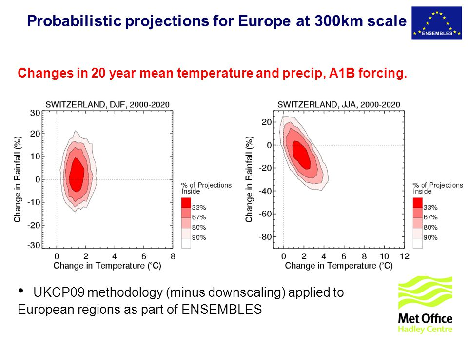 © UKCIP 2006 Changes in 20 year mean temperature and precip, A1B forcing. UKCP09 methodology (minus downscaling) applied to European regions as part o