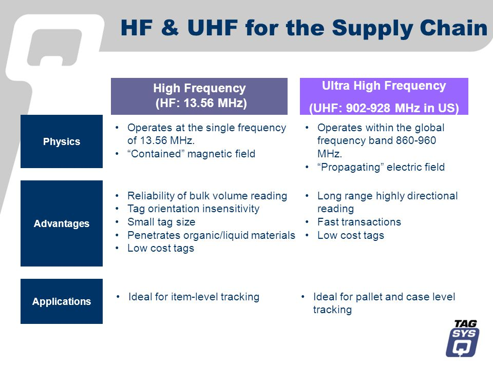 HF & UHF for the Supply Chain High Frequency (HF: 13.56 MHz) Ultra High Frequency (UHF: 902-928 MHz in US) Physics Applications Advantages Operates at the single frequency of 13.56 MHz.
