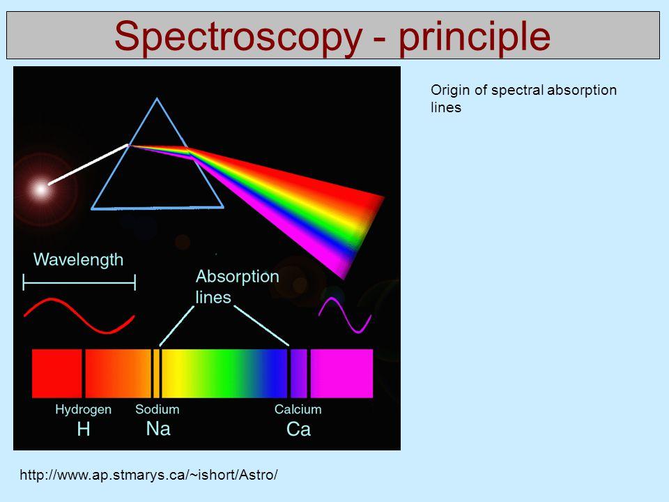 Spectroscopy - principle http://www.ap.stmarys.ca/~ishort/Astro/ Origin of spectral absorption lines