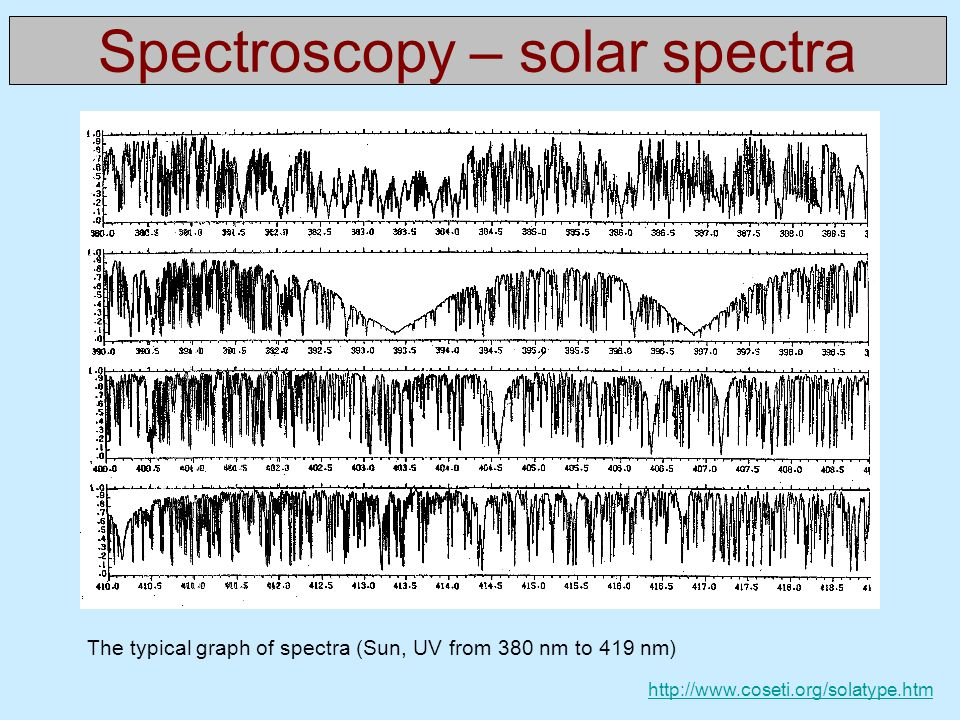 Spectroscopy – solar spectra The typical graph of spectra (Sun, UV from 380 nm to 419 nm) http://www.coseti.org/solatype.htm