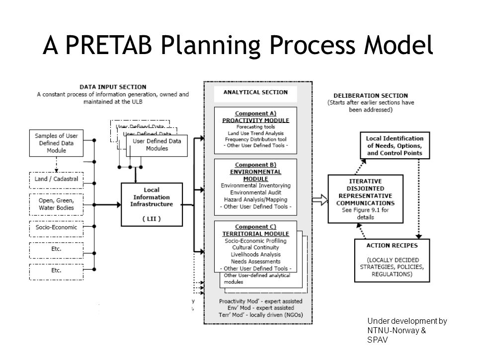 A PRETAB Planning Process Model Under development by NTNU-Norway & SPAV