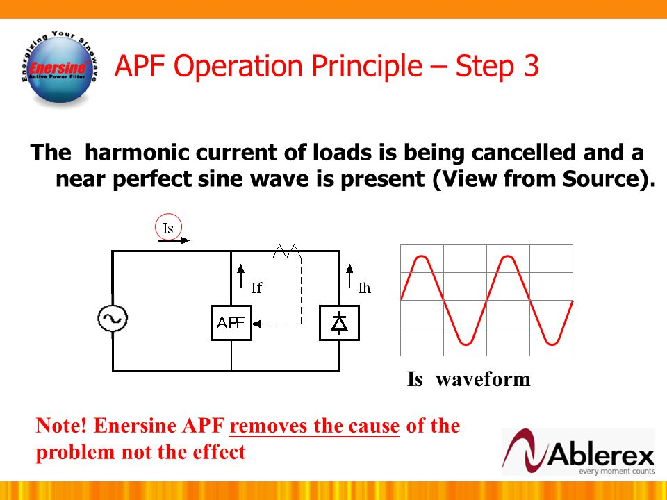 If waveform APF Operation Principle – Step 2 Inject the equal amount of harmonic currents in opposite phase to the load CTs
