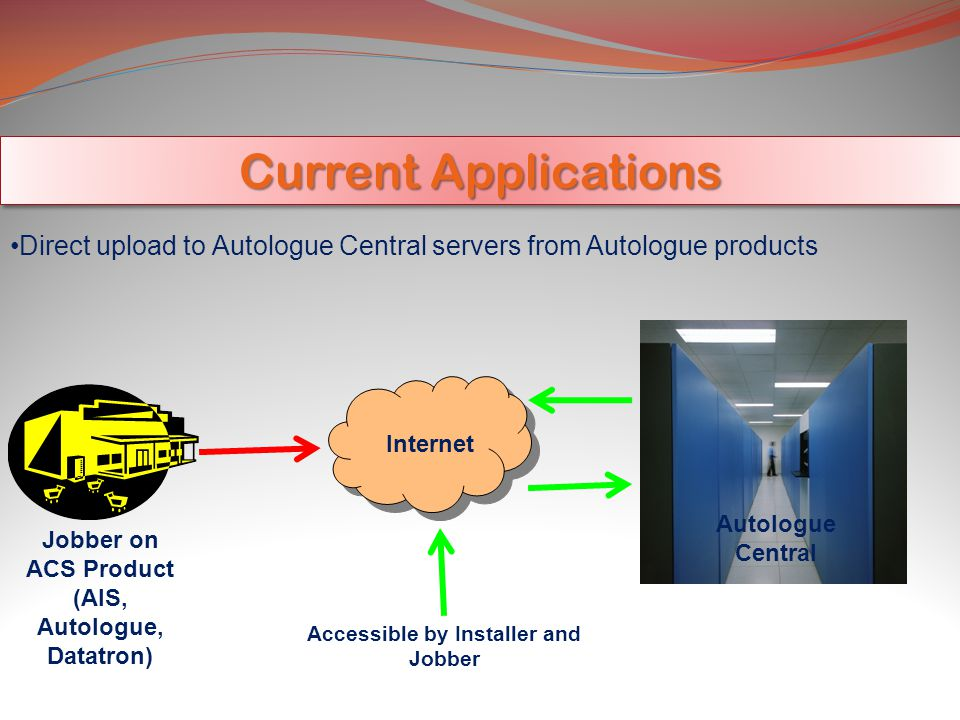 Current Applications Direct upload to Autologue Central servers from Autologue products Internet Autologue Central Jobber on ACS Product (AIS, Autologue, Datatron) Accessible by Installer and Jobber
