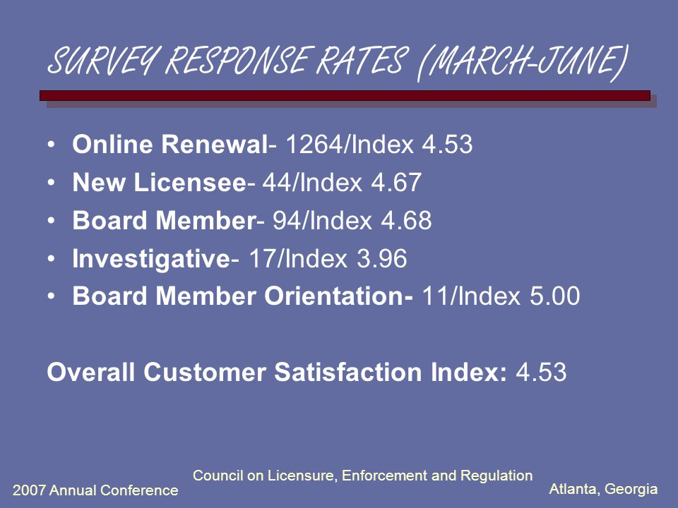 Atlanta, Georgia 2007 Annual Conference Council on Licensure, Enforcement and Regulation SURVEY RESPONSE RATES (MARCH-JUNE) Online Renewal- 1264/Index 4.53 New Licensee- 44/Index 4.67 Board Member- 94/Index 4.68 Investigative- 17/Index 3.96 Board Member Orientation- 11/Index 5.00 Overall Customer Satisfaction Index: 4.53
