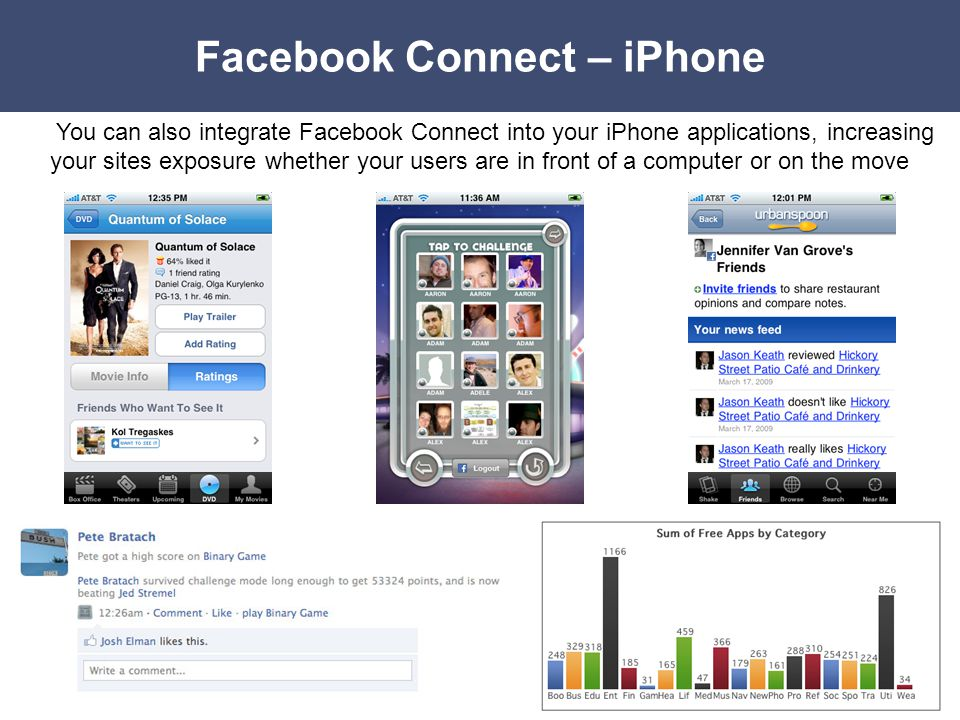 Facebook Connect – iPhone You can also integrate Facebook Connect into your iPhone applications, increasing your sites exposure whether your users are in front of a computer or on the move