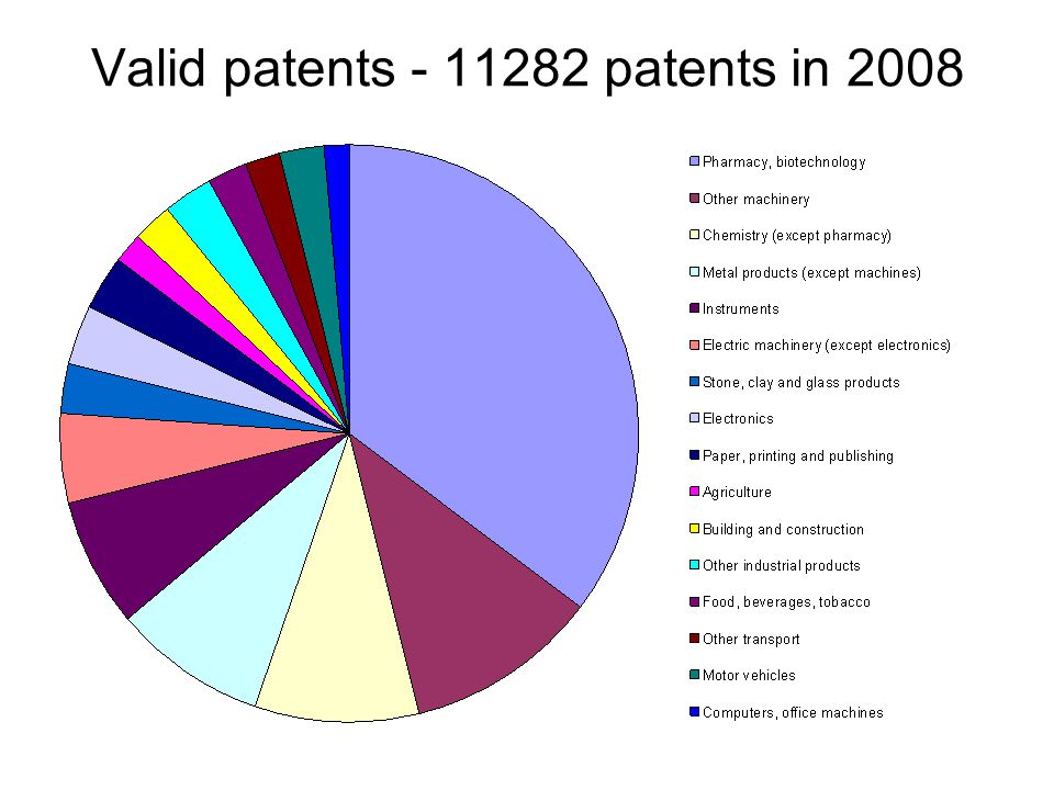 Valid patents - 11282 patents in 2008