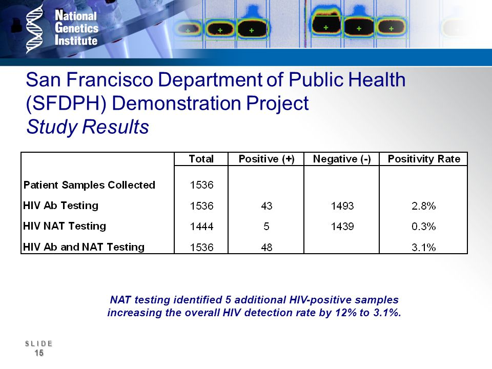 S L I D E 15 San Francisco Department of Public Health (SFDPH) Demonstration Project Study Results NAT testing identified 5 additional HIV-positive samples increasing the overall HIV detection rate by 12% to 3.1%.
