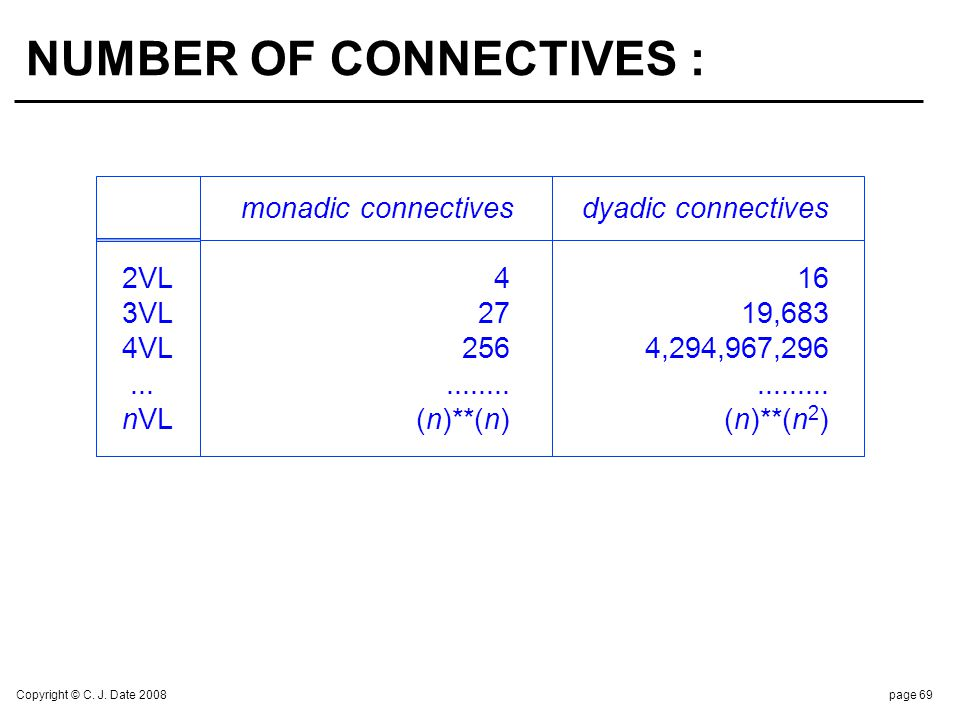 Copyright © C. J. Date 2008page 69 NUMBER OF CONNECTIVES : monadic connectives dyadic connectives 2VL 4 16 3VL 27 19,683 4VL 256 4,294,967,296........