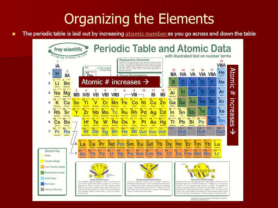 Organizing the Elements The periodic table is laid out by increasing atomic number as you go across and down the table Atomic # increases