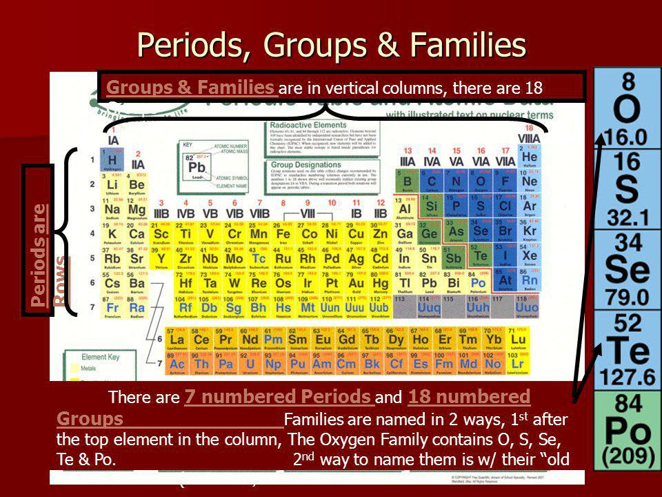 Periods, Groups & Families Periods are Rows There are 7 numbered Periods and 18 numbered Groups Families are named in 2 ways, 1 st after the top element in the column, The Oxygen Family contains O, S, Se, Te & Po.