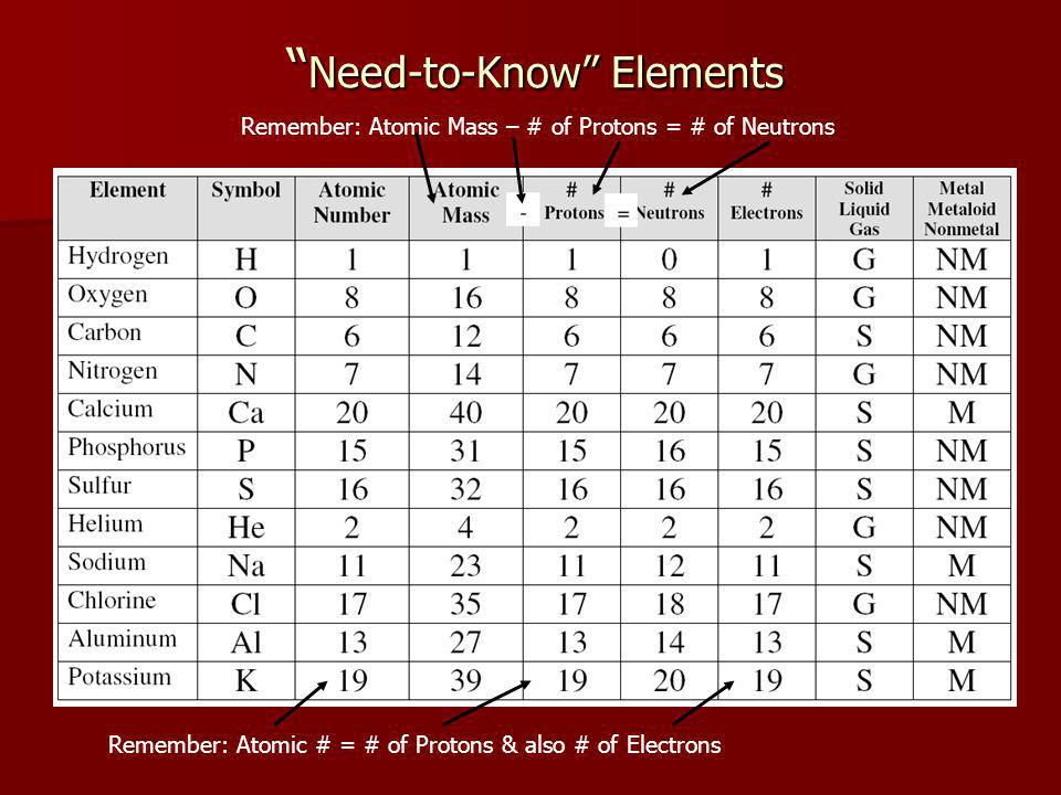 Need-to-Know Elements Need-to-Know Elements Remember: Atomic # = # of Protons & also # of Electrons Remember: Atomic Mass – # of Protons = # of Neutrons
