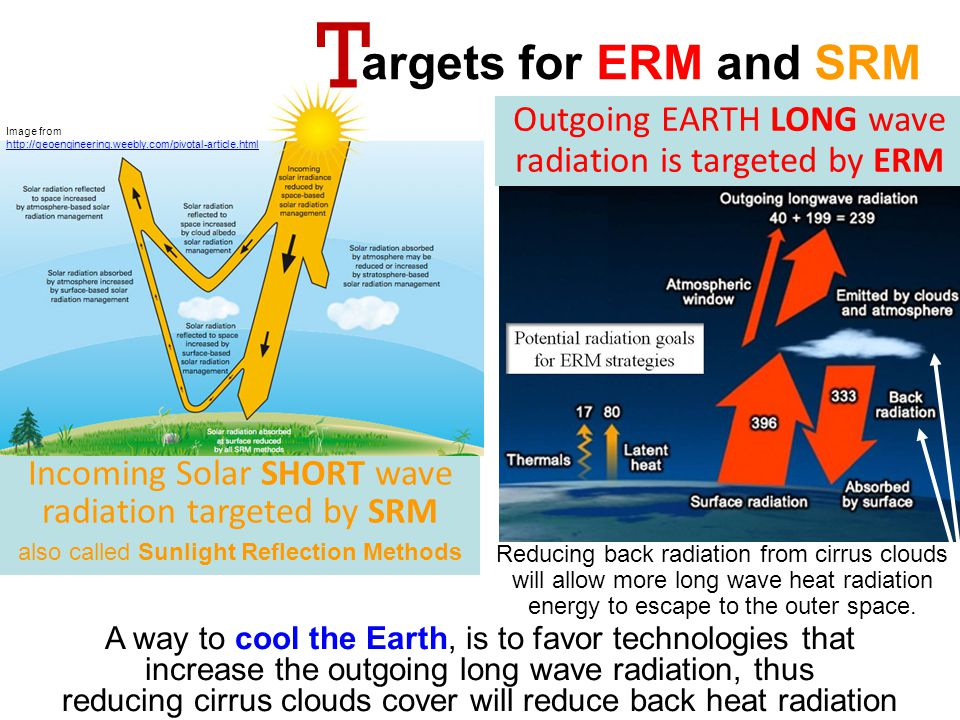 T he basis of Earth Radiation Management and Atmospheric Convection Management GHGs act as very good insulators that prevent heat to escape from the planet atmosphere to the outer space.