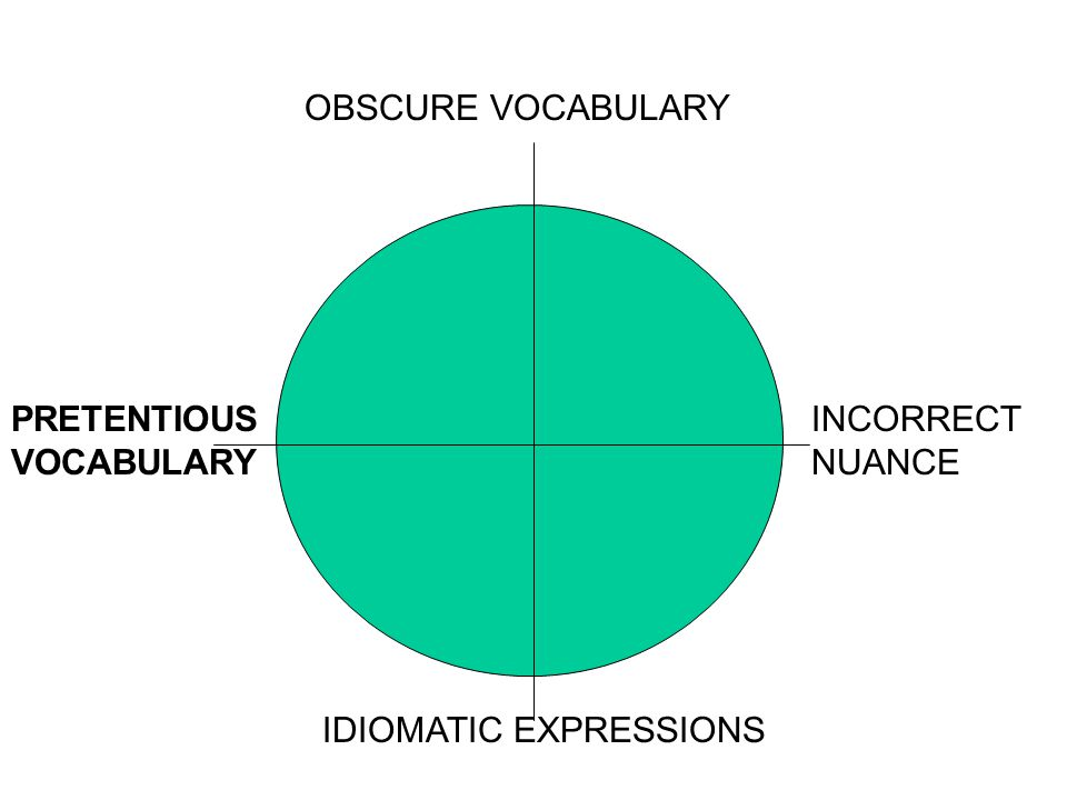 OBSCURE VOCABULARY IDIOMATIC EXPRESSIONS INCORRECT NUANCE PRETENTIOUS VOCABULARY