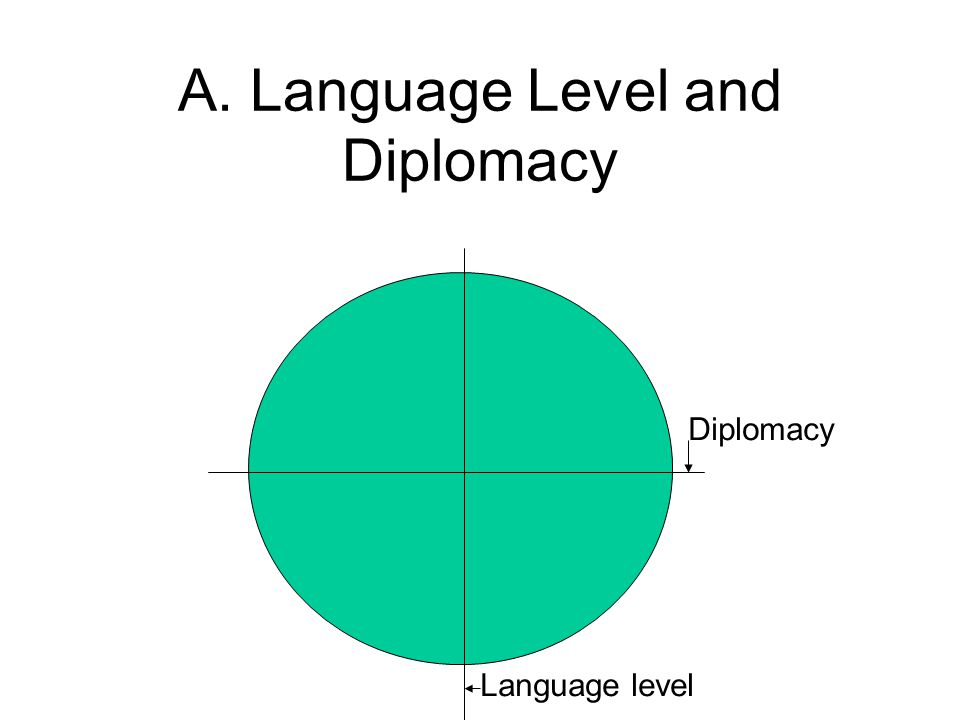 A. Language Level and Diplomacy Language level Diplomacy