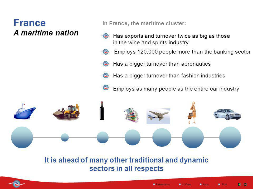 France A maritime nation It is ahead of many other traditional and dynamic sectors in all respects Has exports and turnover twice as big as those in t