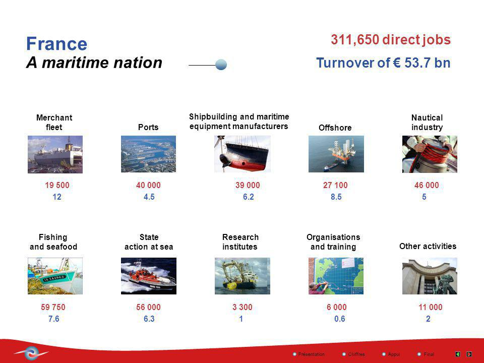 19 50040 00039 00027 10046 000 59 75056 0003 3006 00011 000 France A maritime nation 311,650 direct jobs PrésentationChiffresAppuiFinal Merchant fleet Shipbuilding and maritime equipment manufacturers Ports Offshore Nautical industry Fishing and seafood State action at sea Research institutes Organisations and training Other activities Turnover of 53.7 bn 12 6.37.6 8.56.24.5 10.62 5