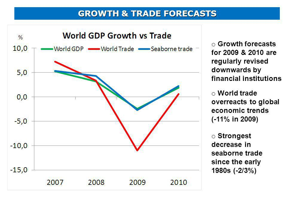 GROWTH & TRADE FORECASTS o World trade overreacts to global economic trends (-11% in 2009) o Strongest decrease in seaborne trade since the early 1980s (-2/3%) o Growth forecasts for 2009 & 2010 are regularly revised downwards by financial institutions
