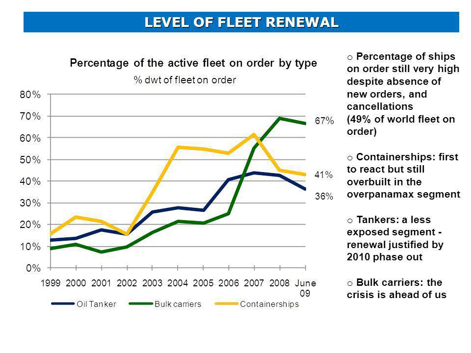 LEVEL OF FLEET RENEWAL o Percentage of ships on order still very high despite absence of new orders, and cancellations (49% of world fleet on order) o Containerships: first to react but still overbuilt in the overpanamax segment o Tankers: a less exposed segment - renewal justified by 2010 phase out o Bulk carriers: the crisis is ahead of us