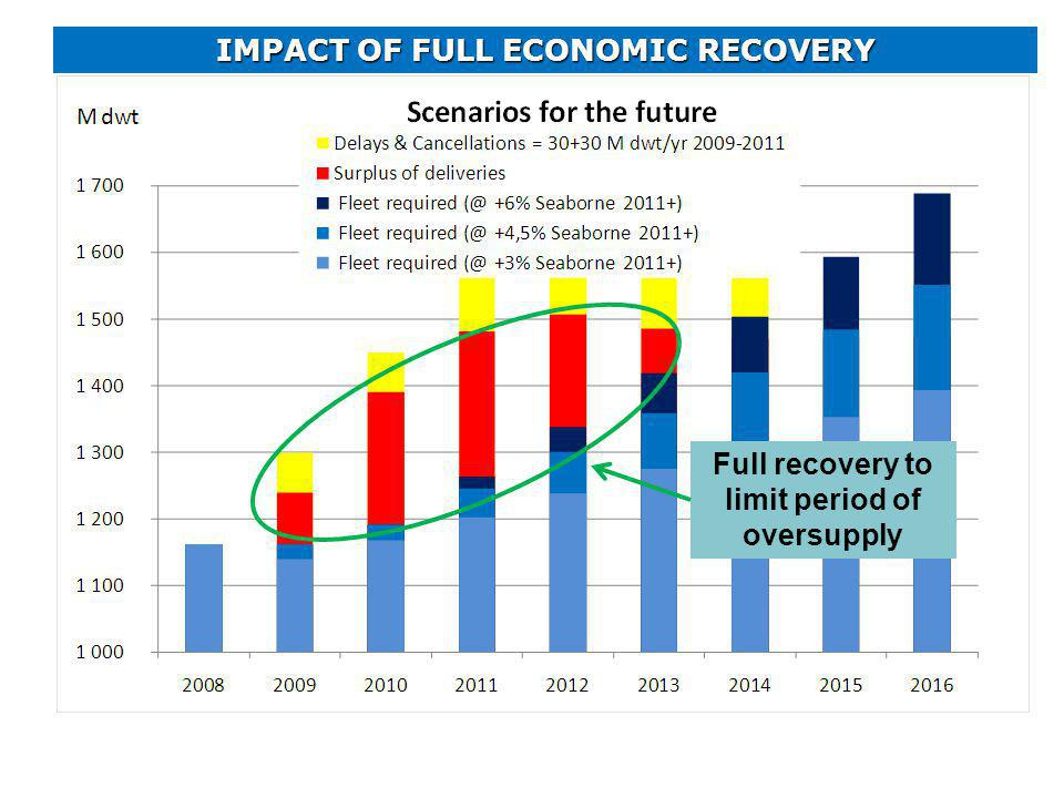 IMPACT OF FULL ECONOMIC RECOVERY Full recovery to limit period of oversupply