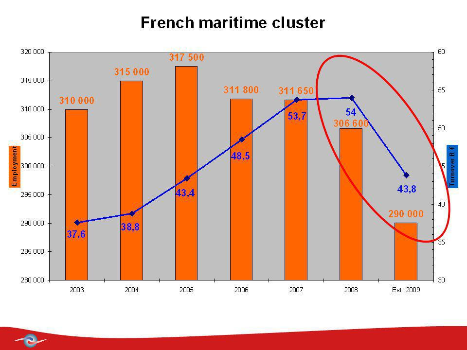French Maritime Cluster Le Faire-Savoir Maritime The Maritime Voice embark with the CMF Thanks for your attention.