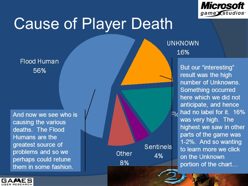 Cause of Player Death And now we see who is causing the various deaths.