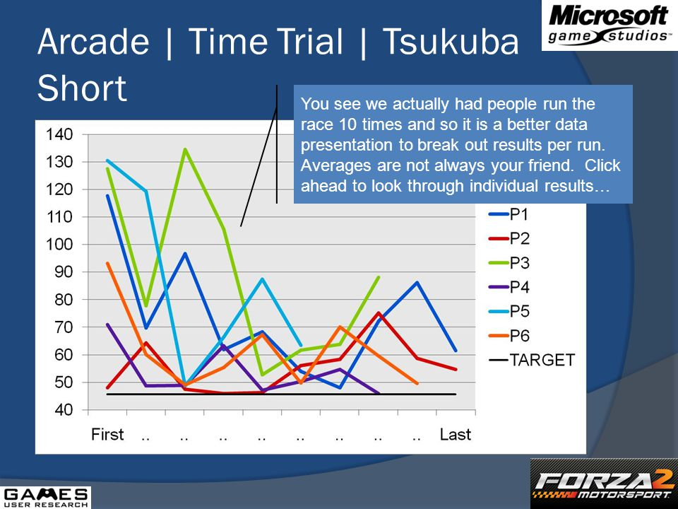 Arcade | Time Trial | Tsukuba Short You see we actually had people run the race 10 times and so it is a better data presentation to break out results per run.