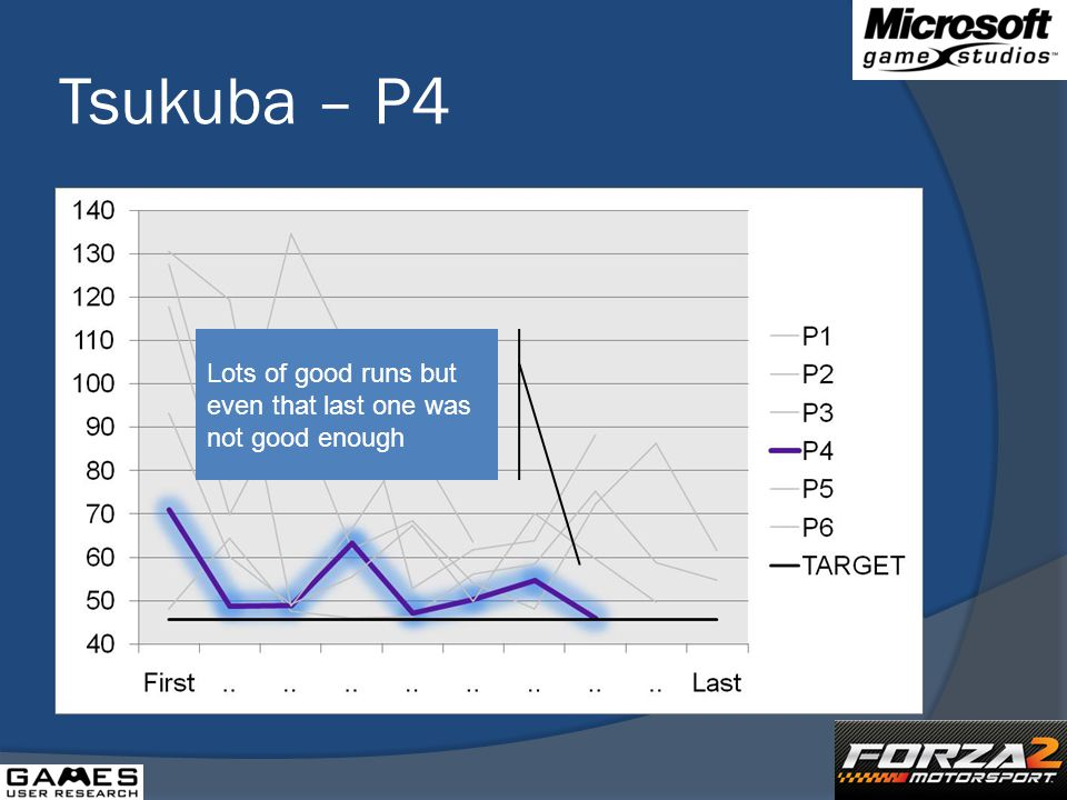 Tsukuba – P4 Lots of good runs but even that last one was not good enough