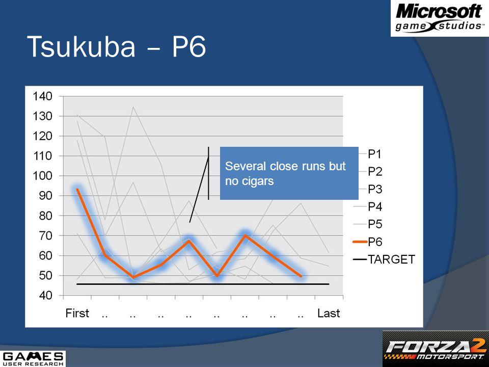 Tsukuba – P6 Several close runs but no cigars