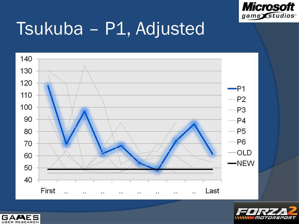 Tsukuba – P1, Adjusted