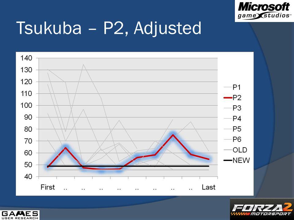 Tsukuba – P2, Adjusted
