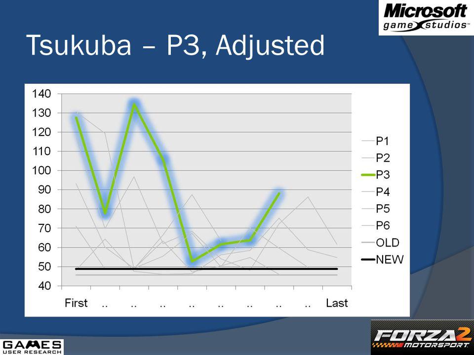 Tsukuba – P3, Adjusted