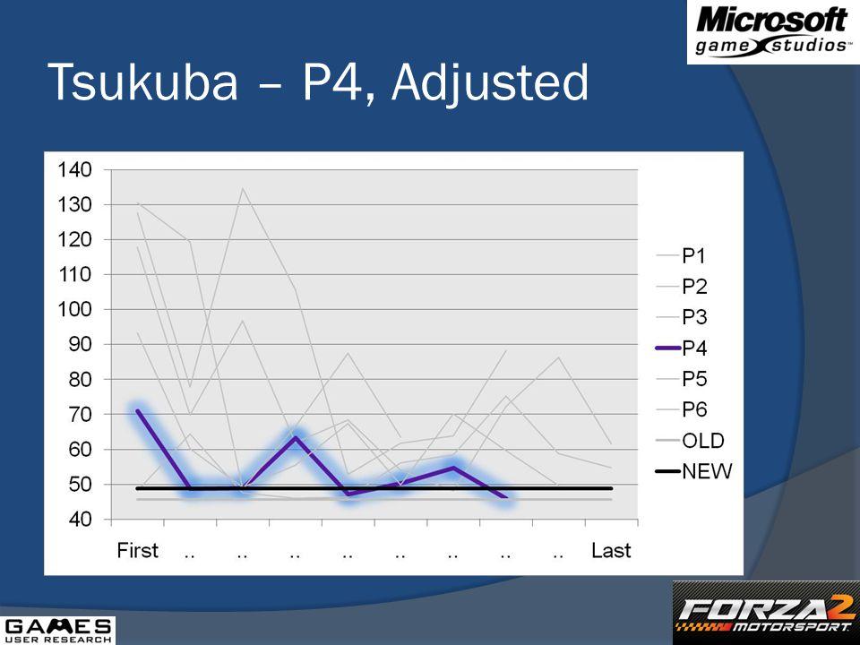 Tsukuba – P4, Adjusted