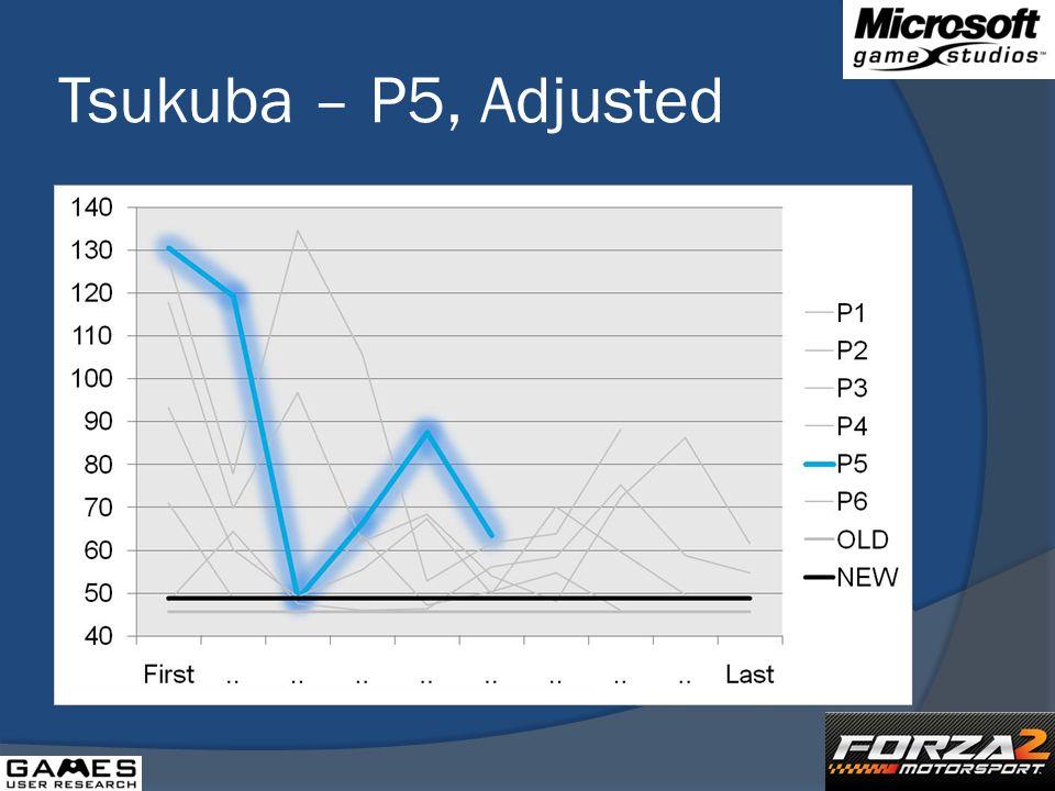 Tsukuba – P5, Adjusted