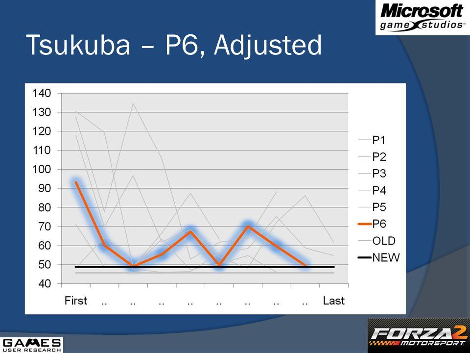 Tsukuba – P6, Adjusted