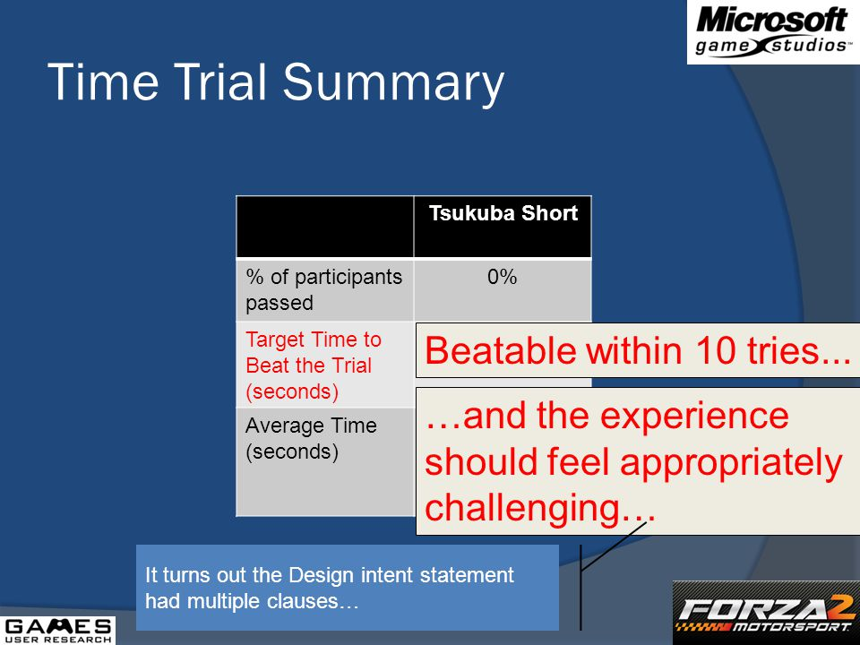 Time Trial Summary Tsukuba Short % of participants passed 0% Target Time to Beat the Trial (seconds) 45.7 Average Time (seconds) 84.9 Beatable within 10 tries...
