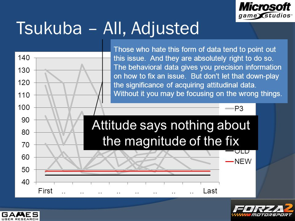 Tsukuba – All, Adjusted Attitude says nothing about the magnitude of the fix Those who hate this form of data tend to point out this issue.