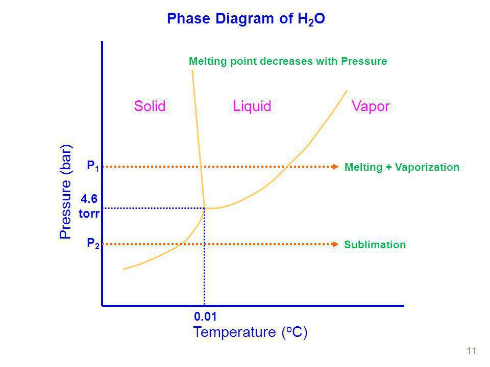 Phase Diagram of H 2 O P1P1 Temperature ( o C) Pressure (bar) SolidLiquidVapor P2P2 Melting point decreases with Pressure Melting + Vaporization Subli