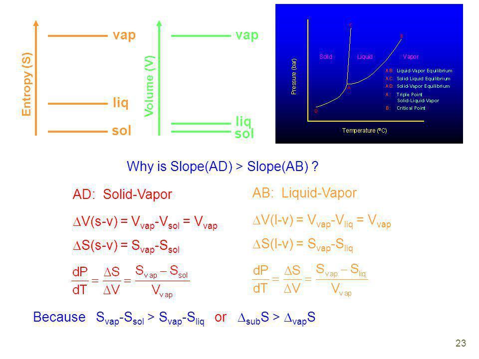 sol liq vap Entropy (S) sol liq vap Volume (V) Why is Slope(AD) > Slope(AB) ? AD: Solid-Vapor V(s-v) = V vap -V sol = V vap S(s-v) = S vap -S sol AB: