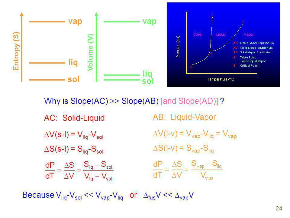 sol liq vap Entropy (S) Why is Slope(AC) >> Slope(AB) [and Slope(AD)] ? AC: Solid-Liquid V(s-l) = V liq -V sol S(s-l) = S liq -S sol AB: Liquid-Vapor