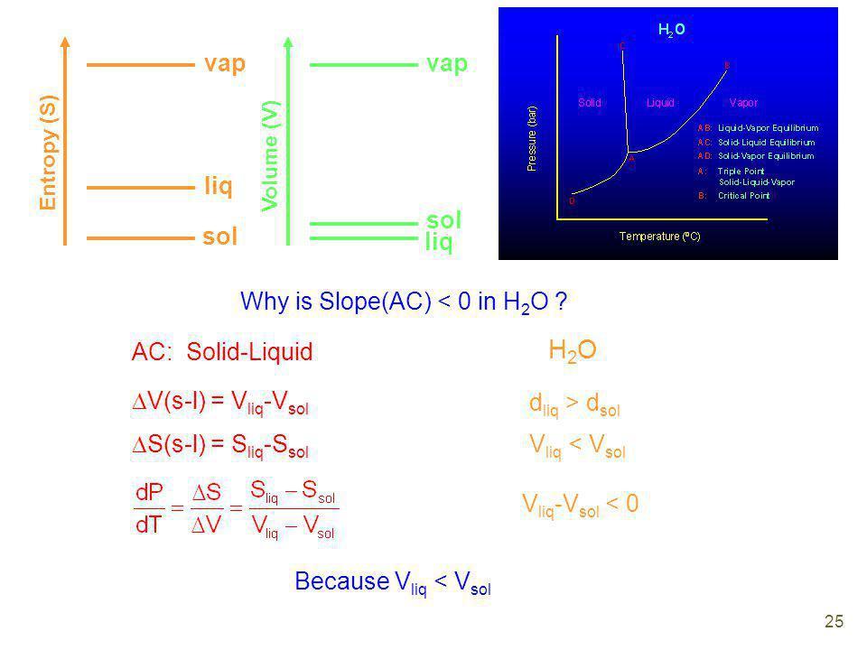 sol liq vap Entropy (S) Why is Slope(AC) < 0 in H 2 O ? AC: Solid-Liquid V(s-l) = V liq -V sol S(s-l) = S liq -S sol Because V liq < V sol H2OH2O d li