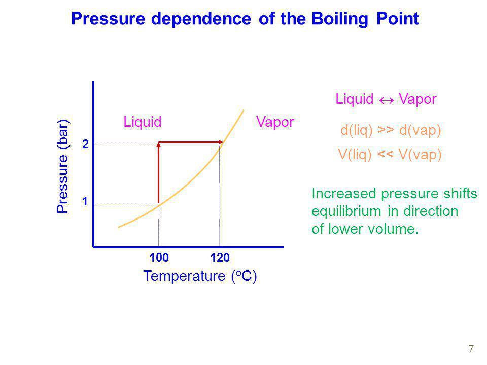 Pressure dependence of the Boiling Point Temperature ( o C) Pressure (bar) LiquidVapor 100 1 2 120 Liquid Vapor d(liq) >> d(vap) V(liq) << V(vap) Incr