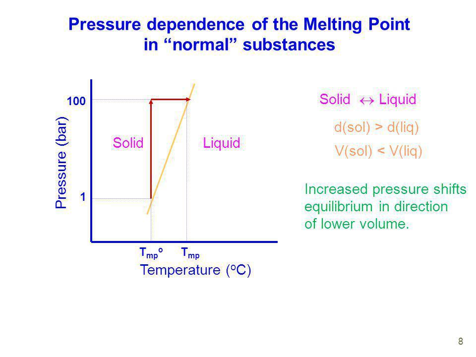 Pressure dependence of the Melting Point in normal substances Temperature ( o C) Pressure (bar) 1 100 Solid Liquid d(sol) > d(liq) V(sol) < V(liq) Inc