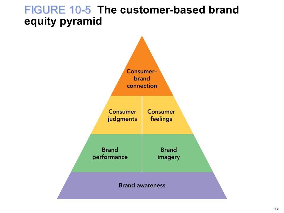 thesis on brand equity Brand equity: united airlines on how not to manage your brand's value the airline industry is known for thin gross margins and profits, a continual pursuit of operational efficiency and performance, with customer services often squeezed between these two critical aspects of individual airlines' businesses models.